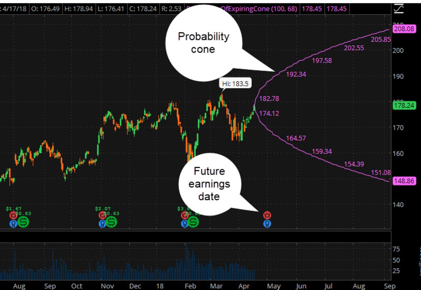 thinkorswim Charts That Rule the World: Become a Char   - Ticker Tape