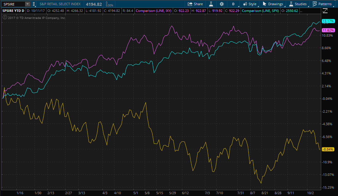 Chart comparing YTD performance of S&P 500, Consumer Discretionary Sector and Retail Industry Index
