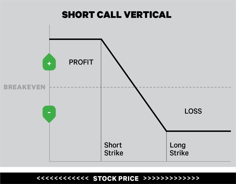 Short call vertical trading option
