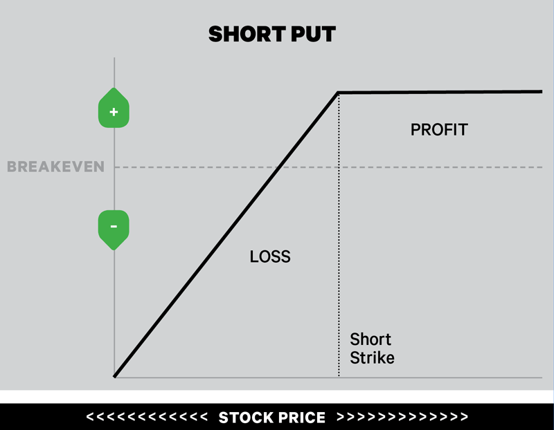 Stock chart showing a short put
