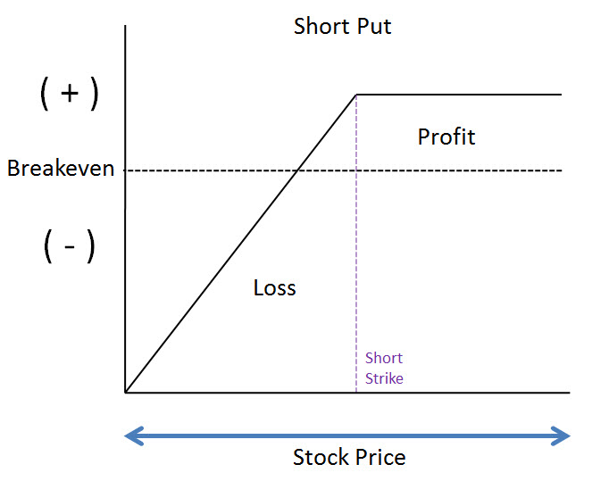 Naked Short Put Risk Graph