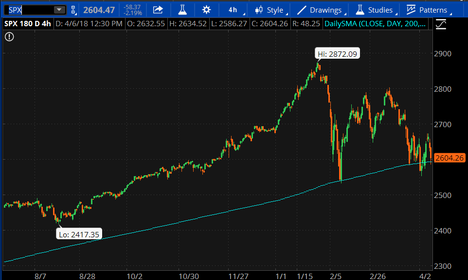 SPX 200 Day Moving Average