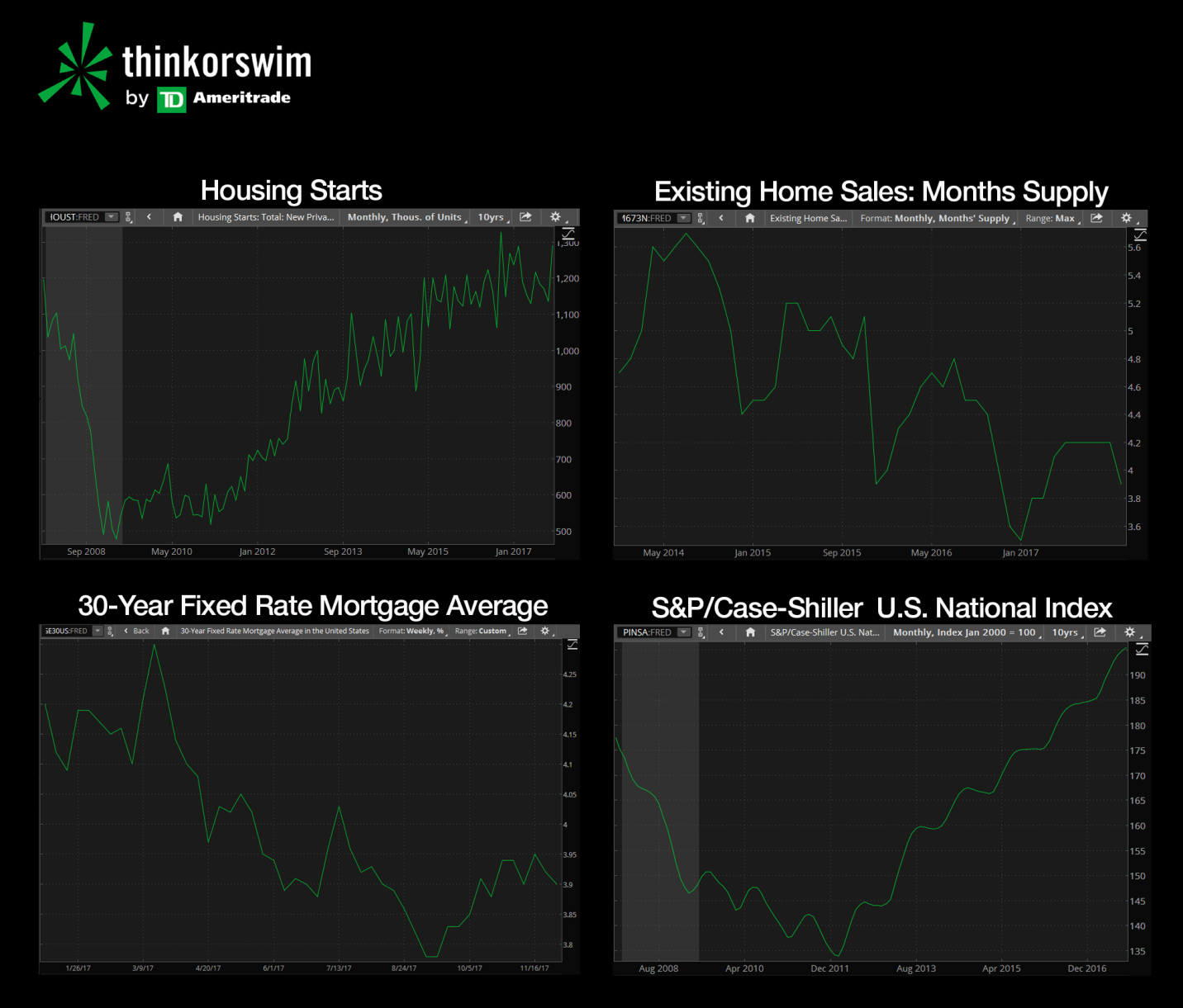Thinkorswim charts showing different aspects of housing market economic data