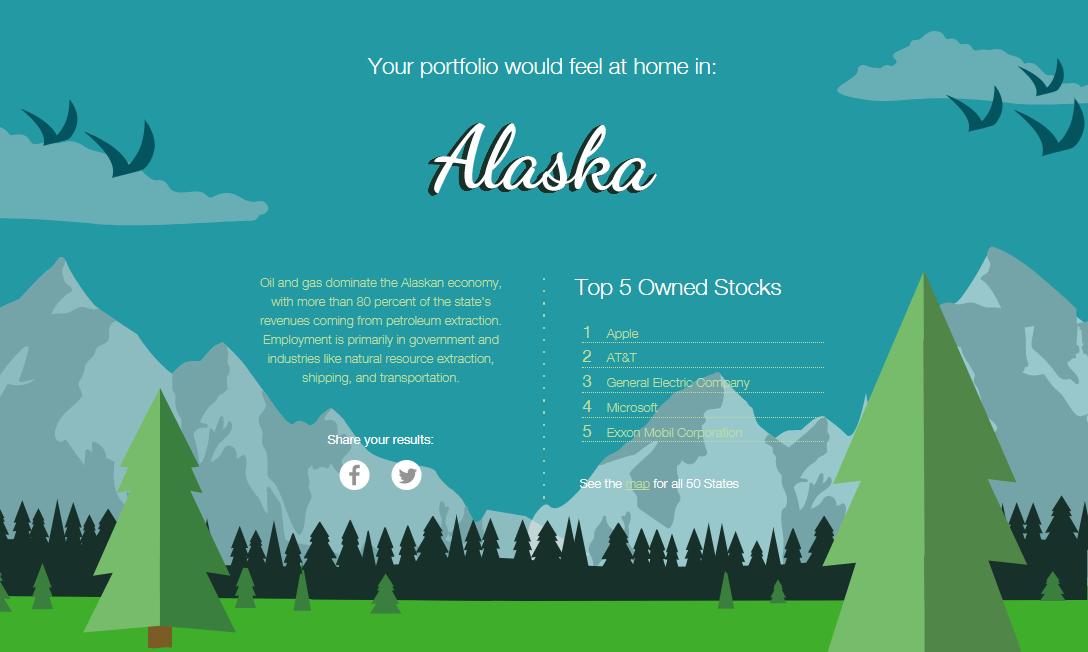 State of Investing Alaska