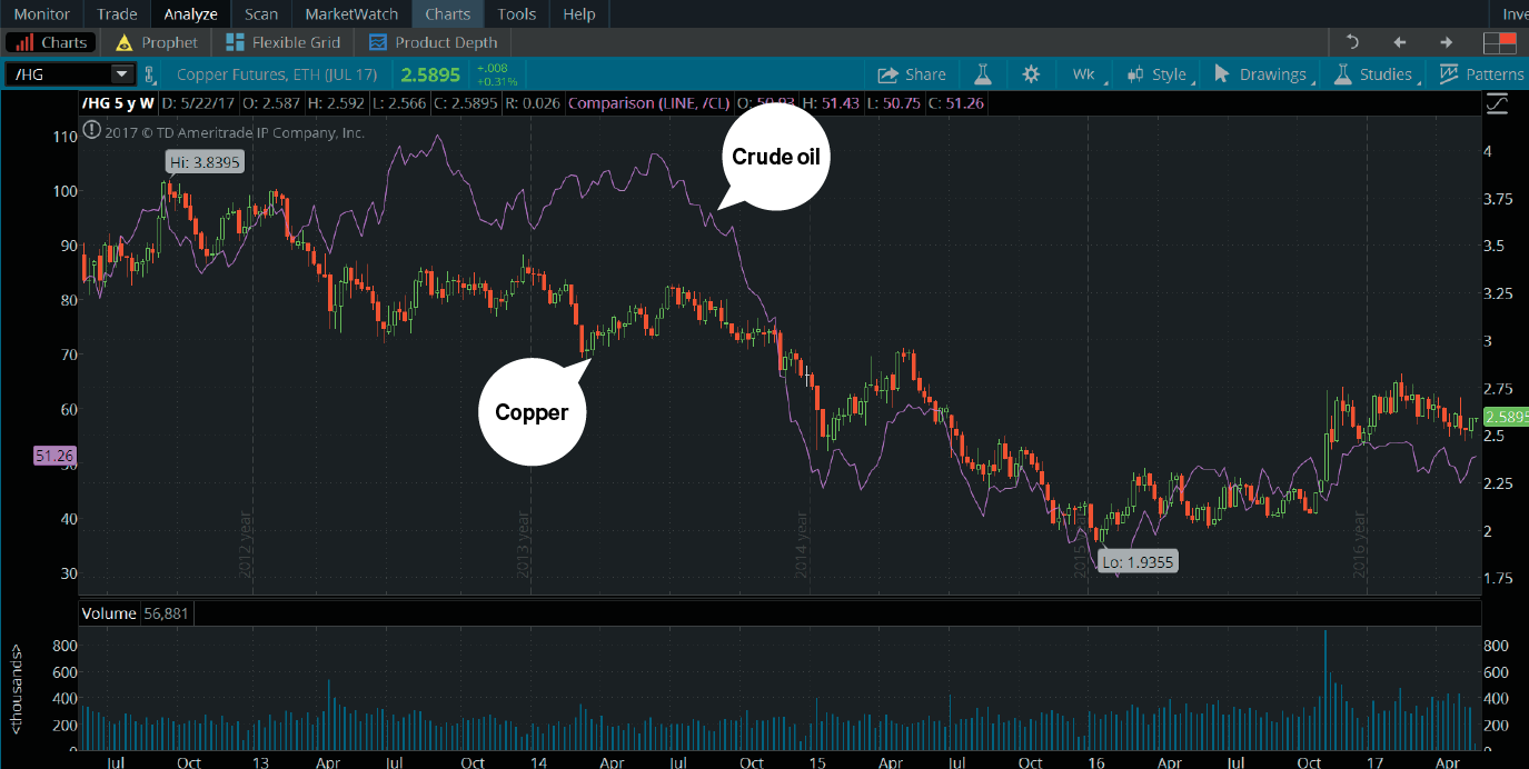 Comparing stock charts can help you find new trading possibilities.