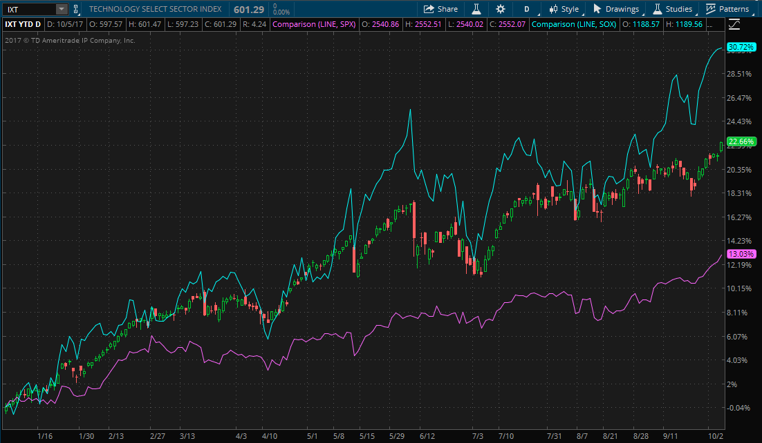 Thinkorswim chart comparing S&P Tech Sector Index, S&P 500 Index and PHLX Semiconductor Index