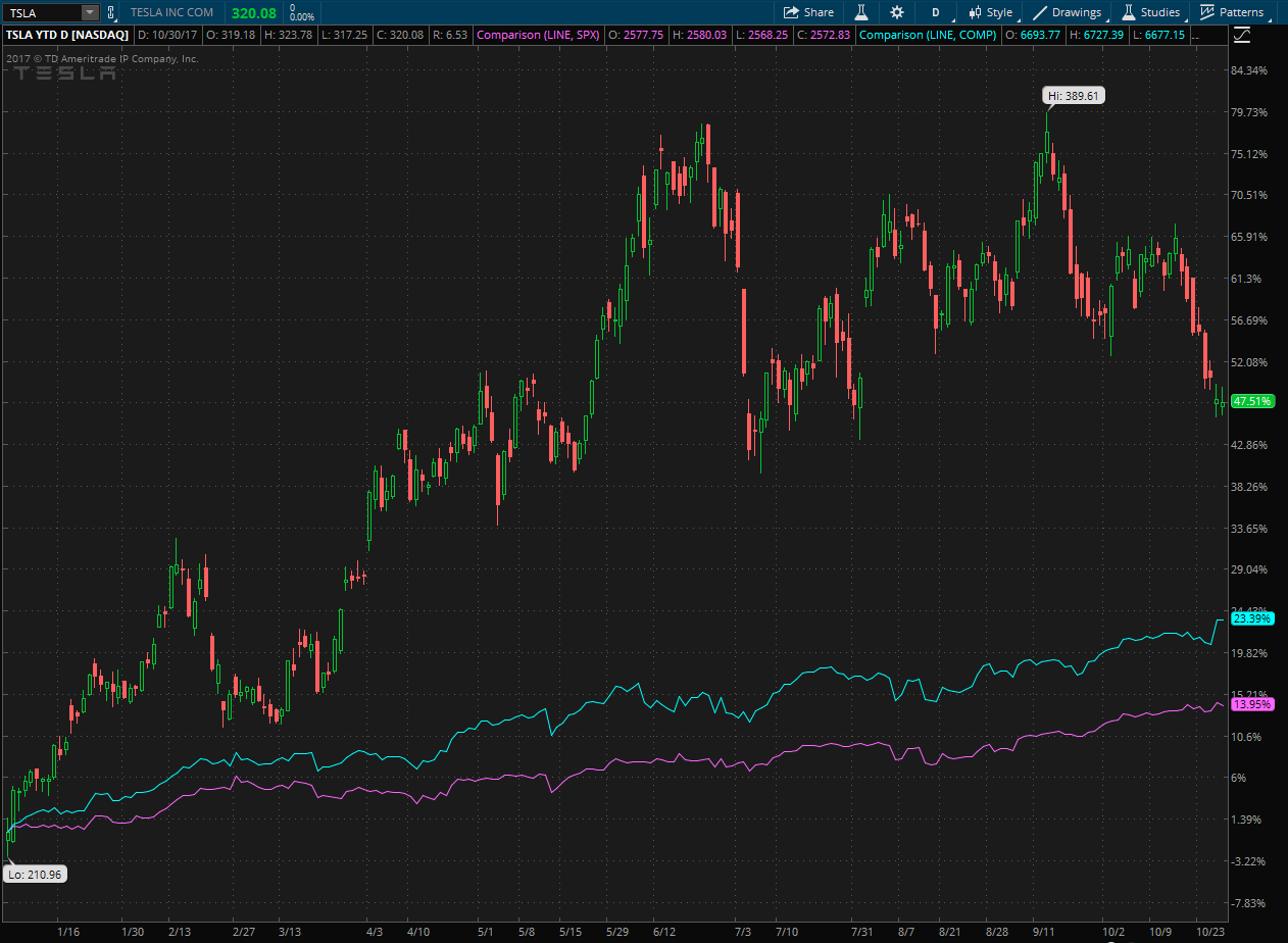 Tesla (TSLA) stock chart showing YTD performance compared to S&P 500 and Nasdaq Composite