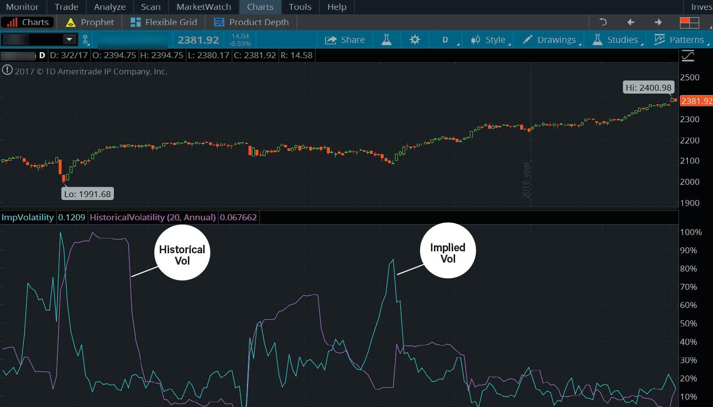 Implied volatility chart thinkorswim forex bankwest investments
