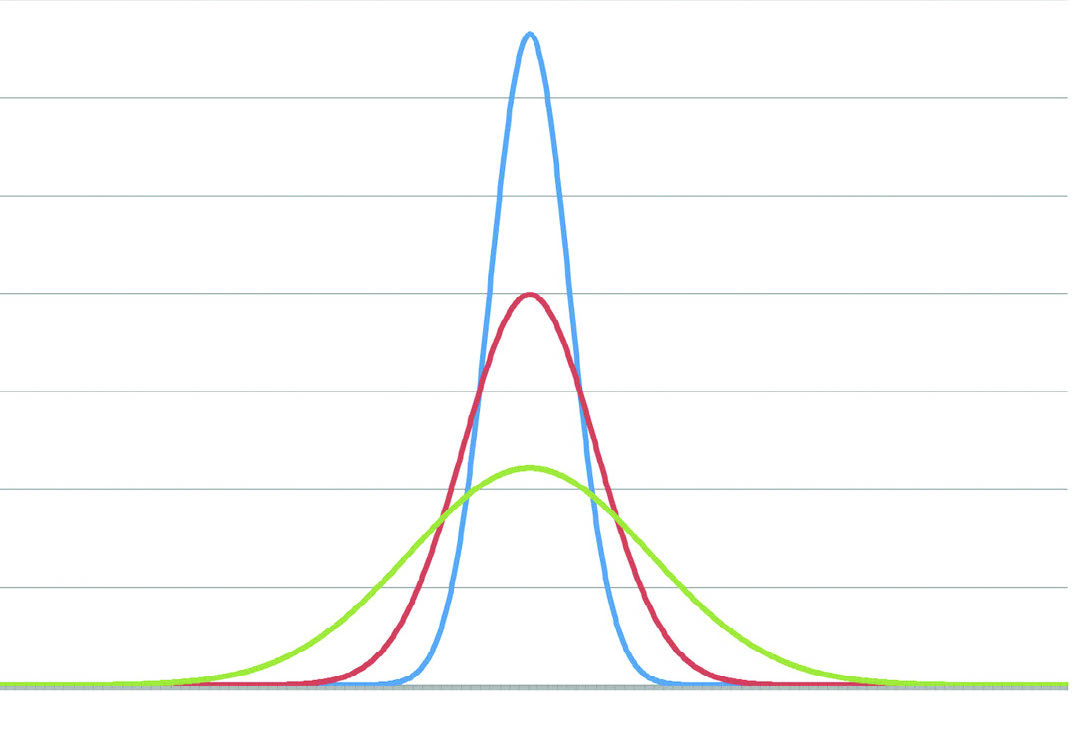 distribution curve kurtosis