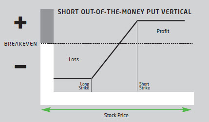Short out-of-the-money put vertical