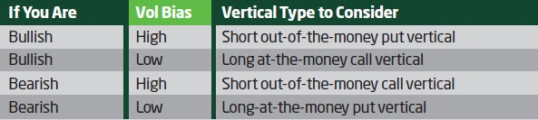 Choosing vertical options spreads