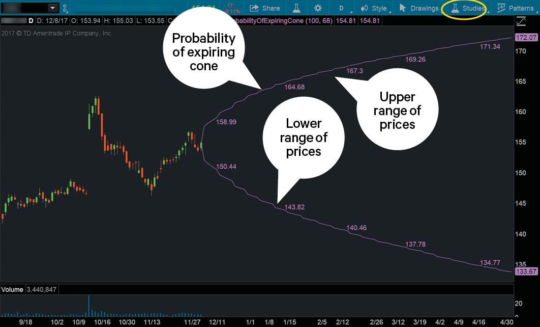 probability cone