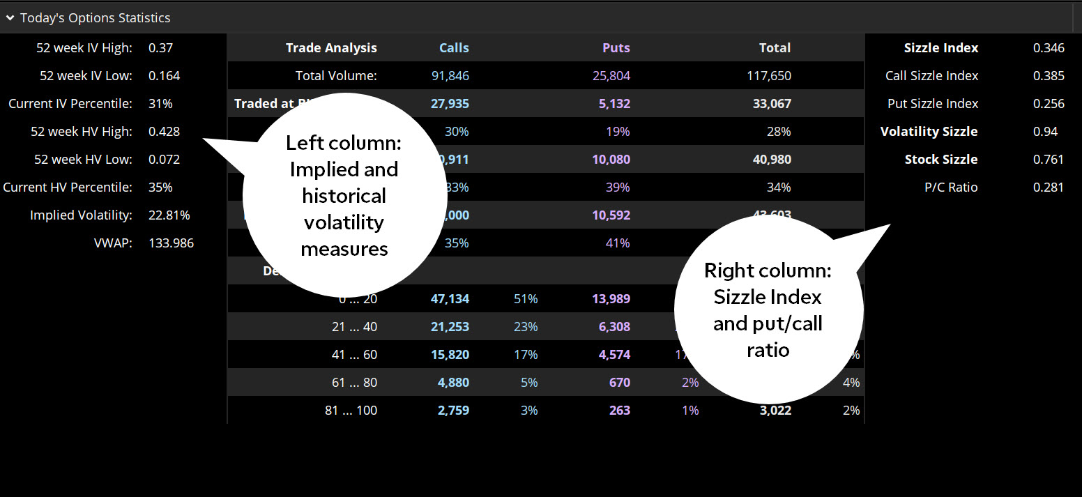 Looking for a Potential Edge? Options Stats, Pre-Slic
