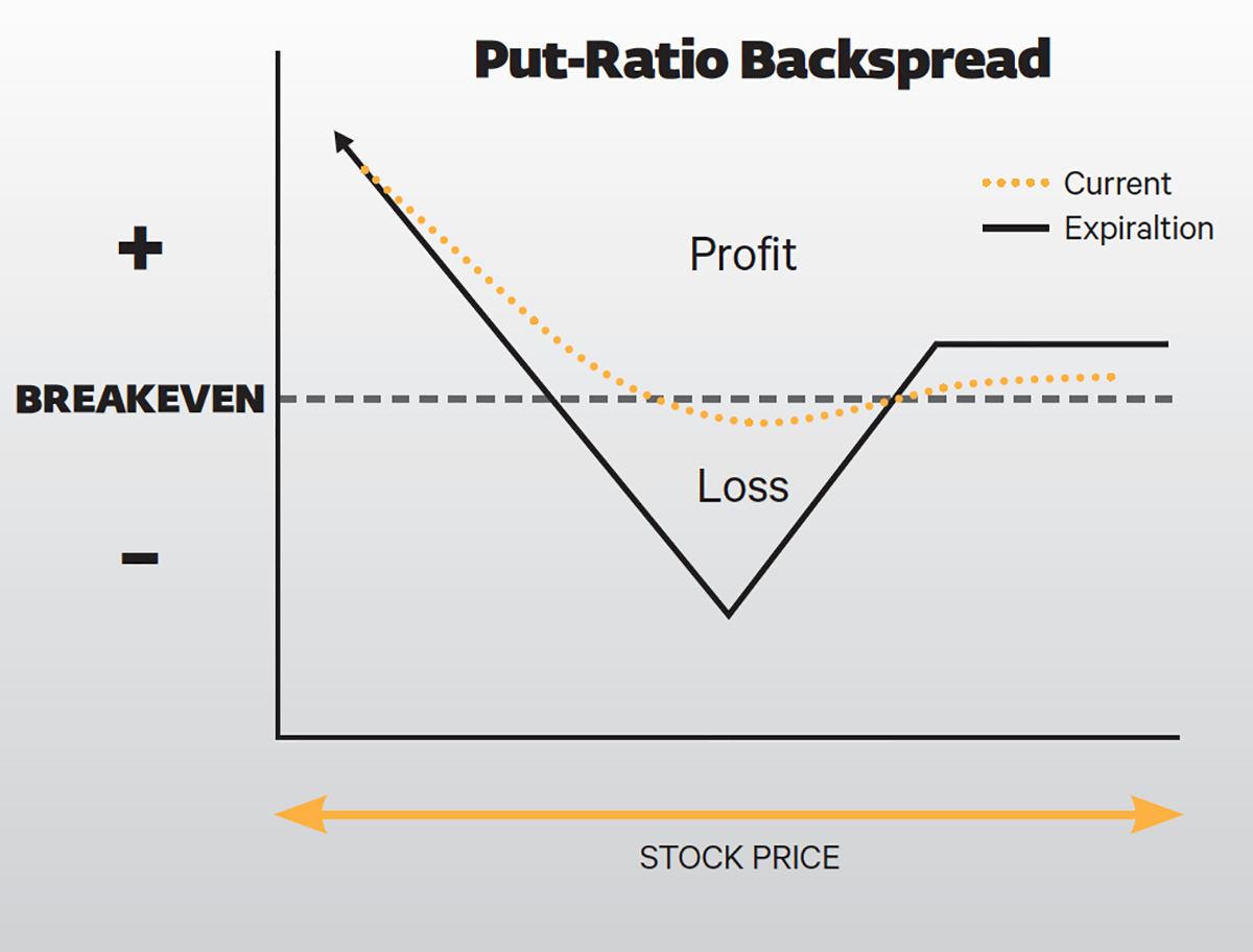 Put-Ratio Backspread