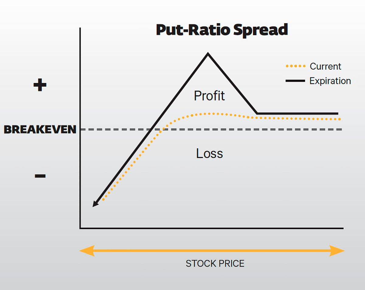 Put Ratio Expiration Graph