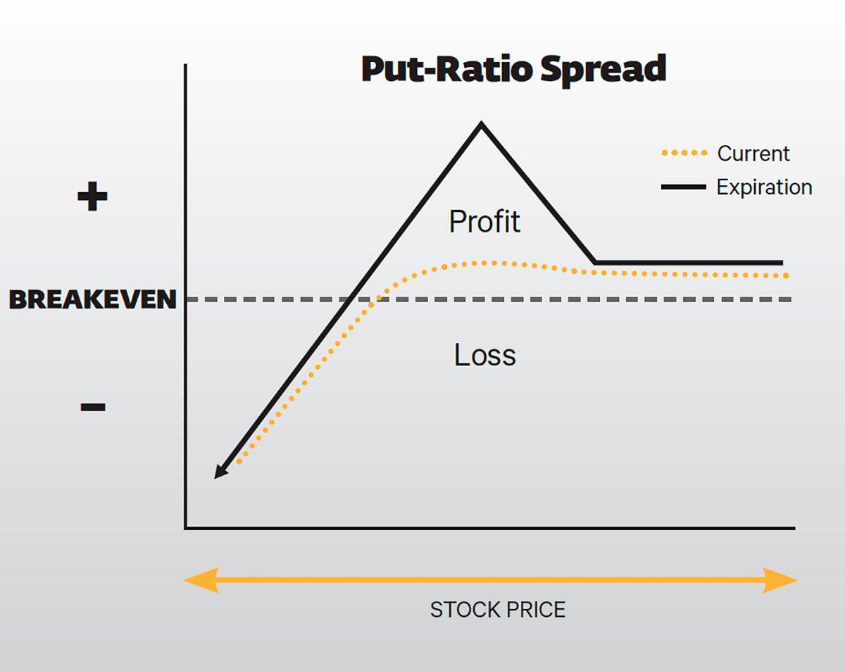 Put Ratio Expiration Graph