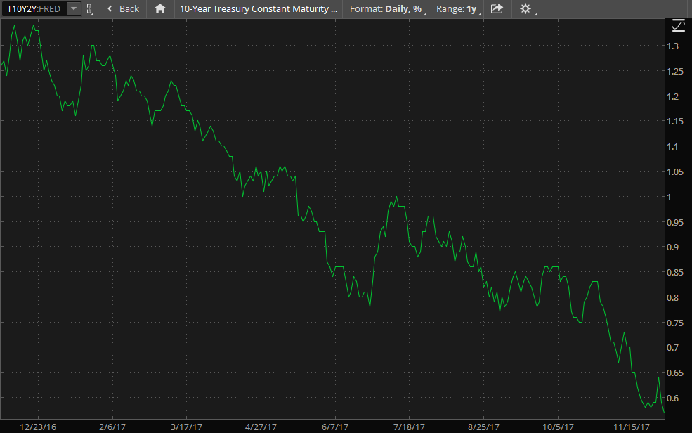 thinkorswim chart showing the spread between two and ten year treasury yields
