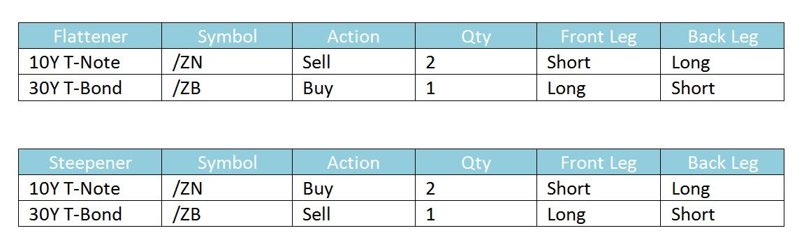 Hypothetical two-legged spread trades.