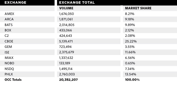 Options volume totals by exchange