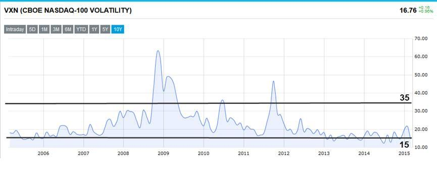 VXN (CBOE NASDAQ-100 Volatility Index) extreme readings