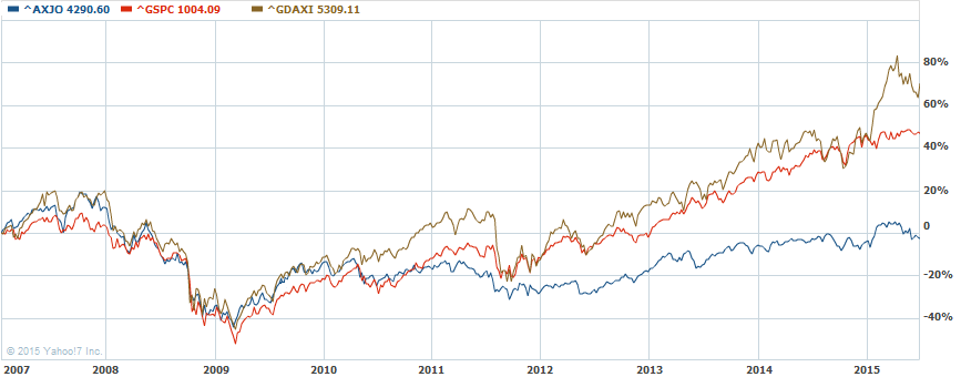 Comparing stock markets: U.S., Germany, Australia