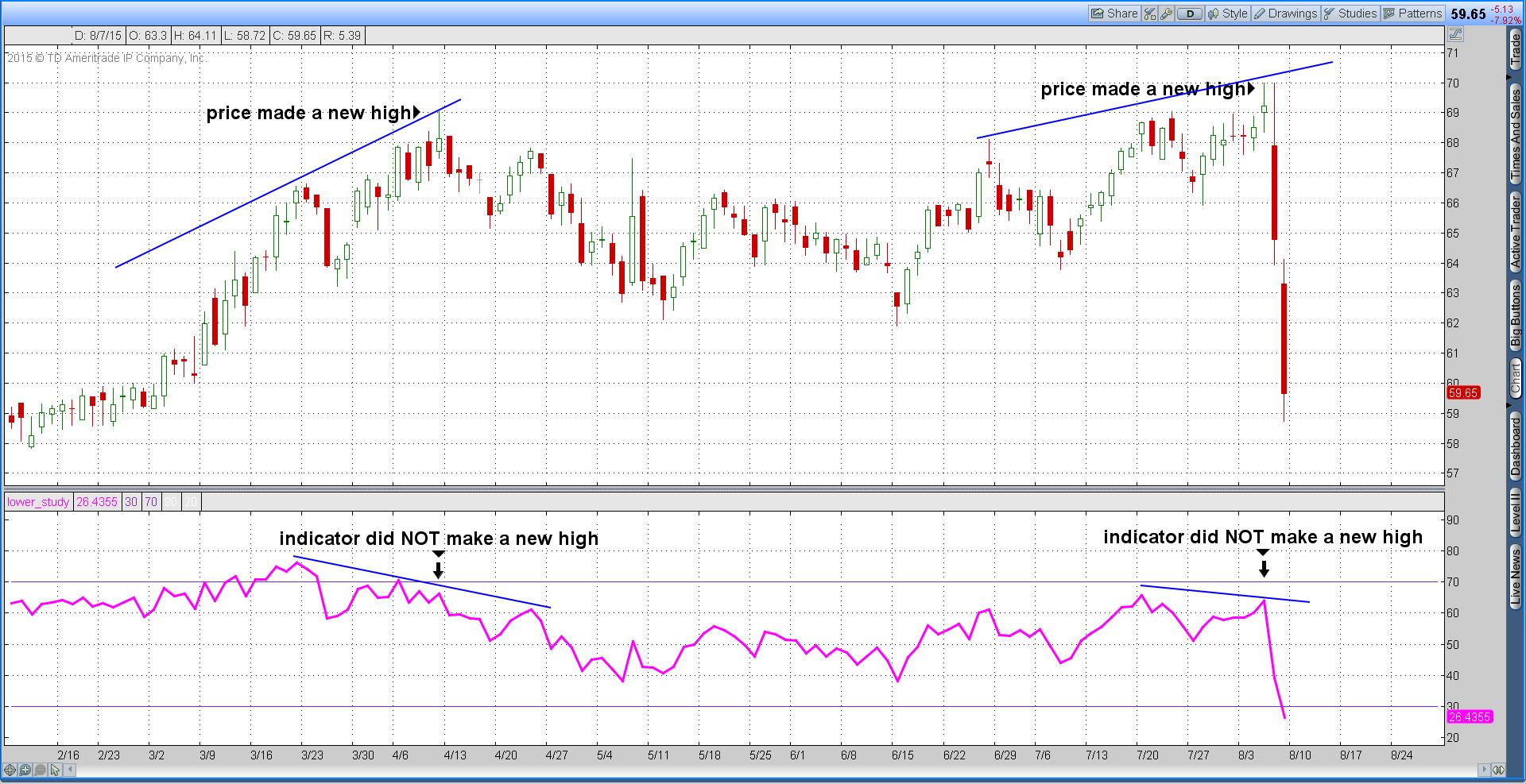 Bearish chart divergence