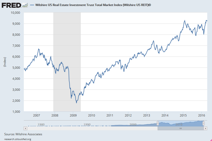 real estate investment trust index at all-time highs