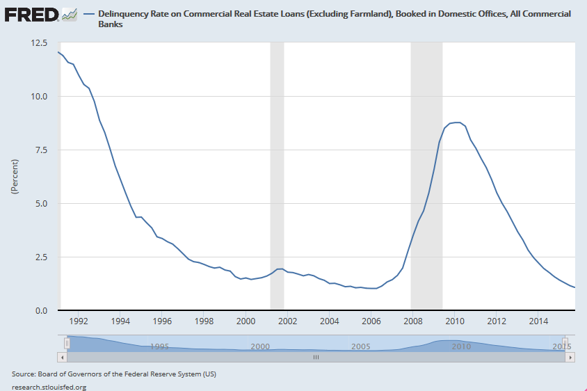 Delinquency rate on commercial real estate loans