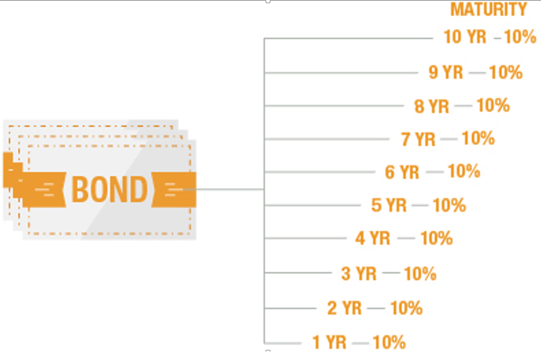 10-year bond ladder