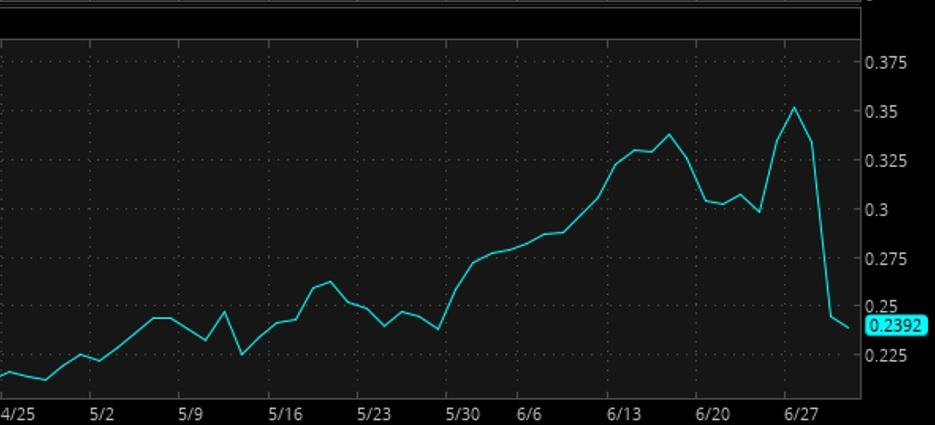 Nike implied volatility