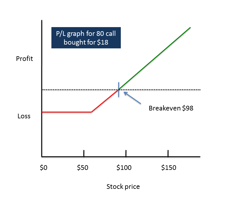 Options profit and loss graph