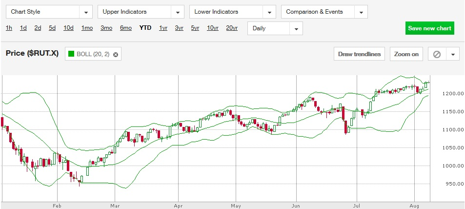 Bollinger Bands technical indicator