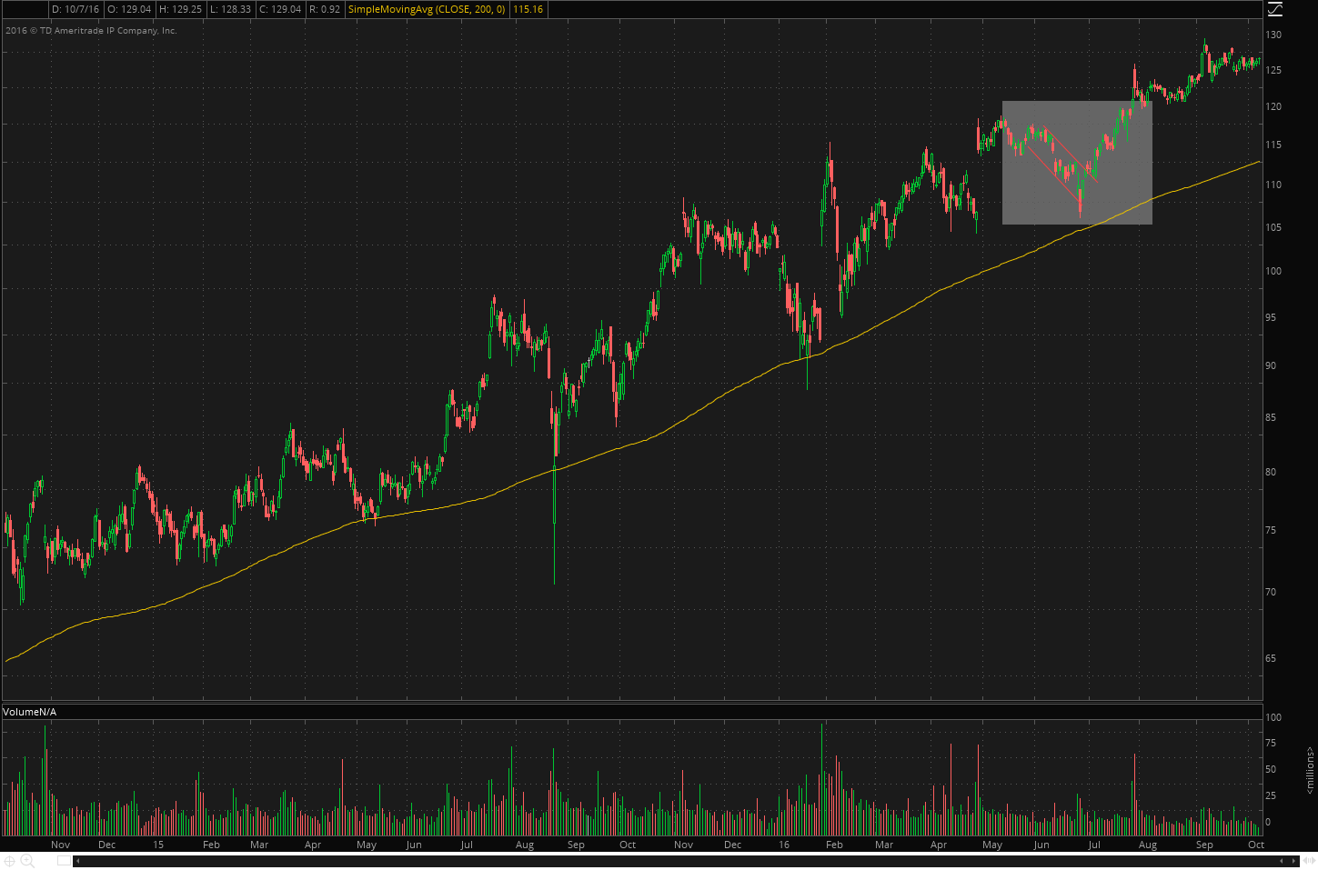 200-day moving average, uptrend