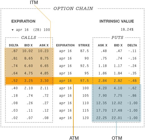 Options and the money