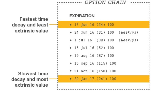 Expiration time decay for options