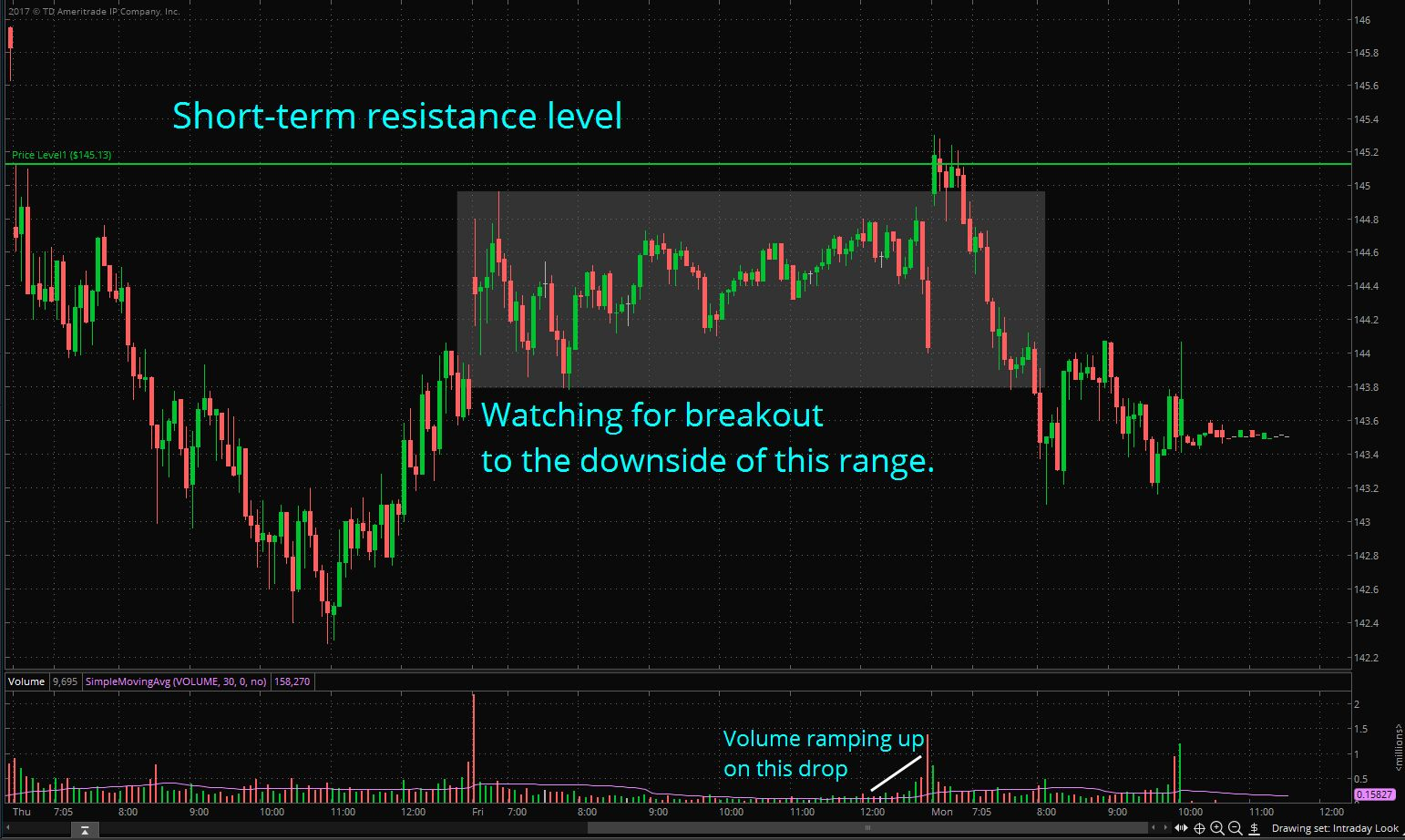 Intraday Look with Annotations
