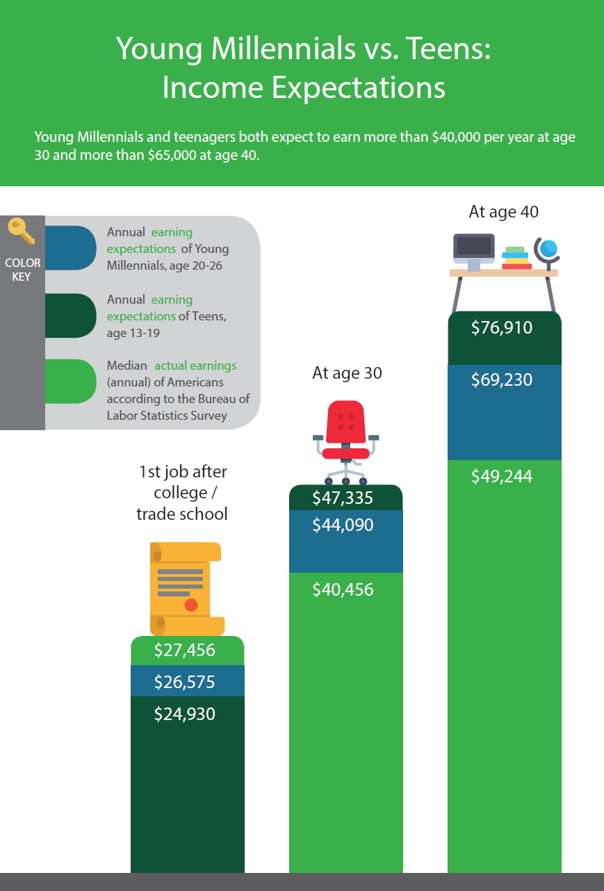 Young Millennials vs. Teens: Income Expectations