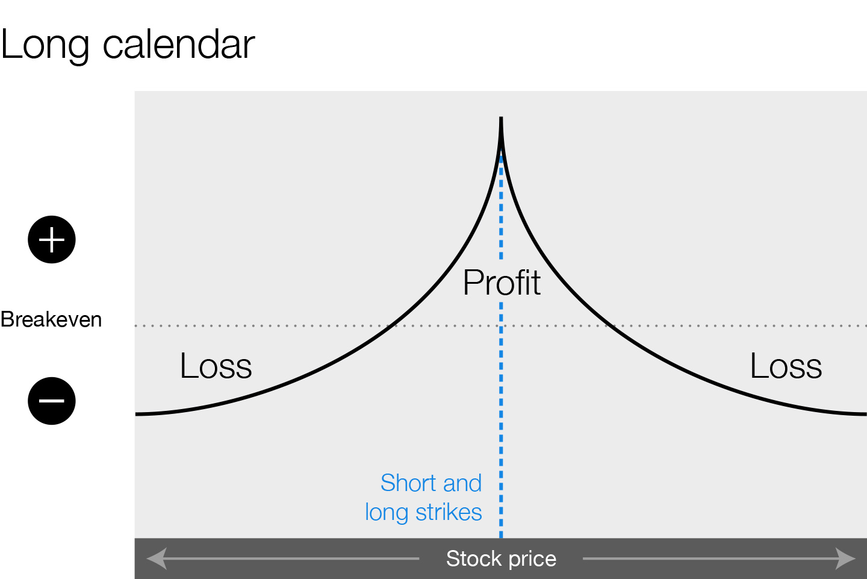 Calendar option spread profit/loss graph