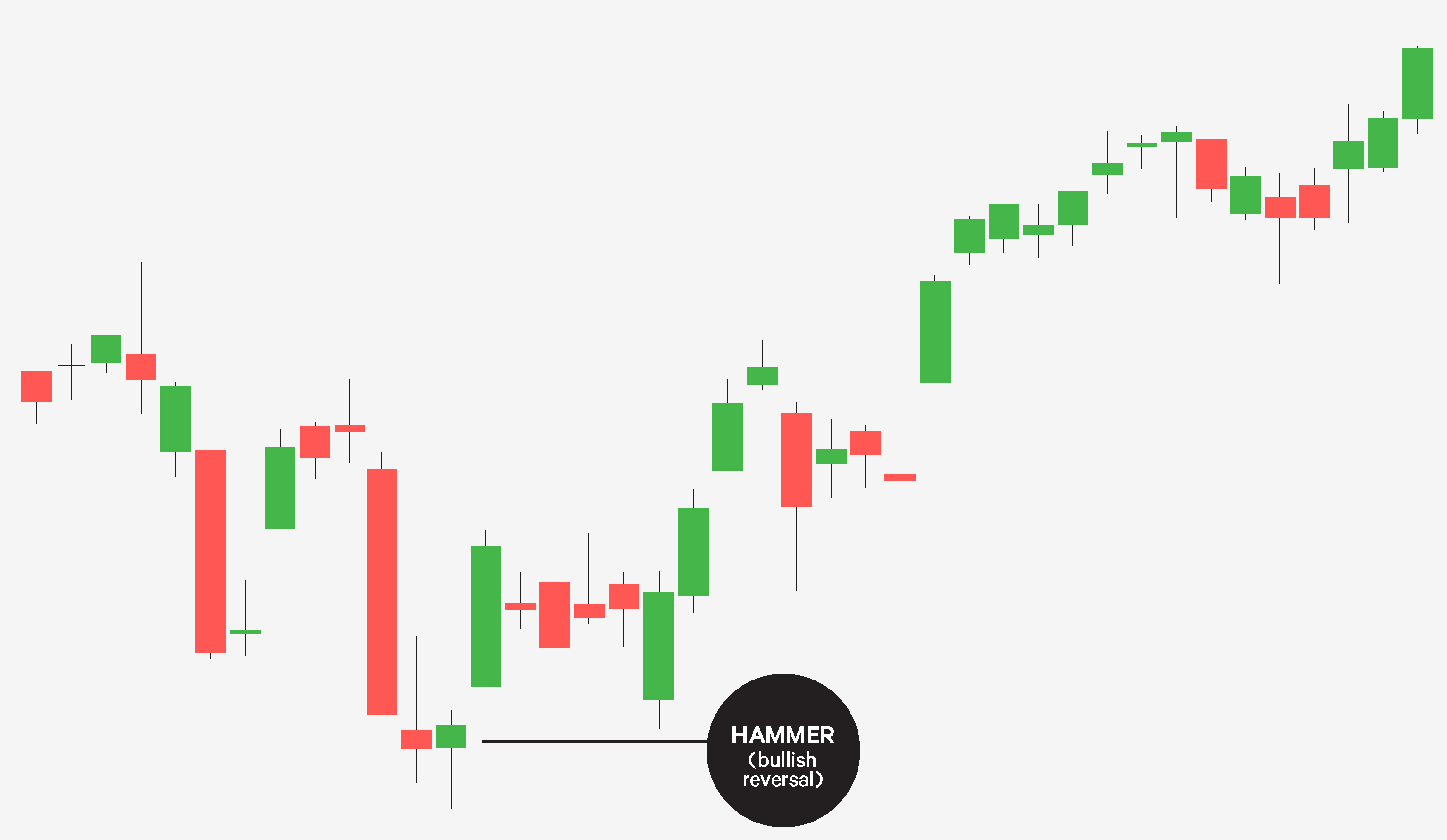 Hammer candlestick reversal pattern
