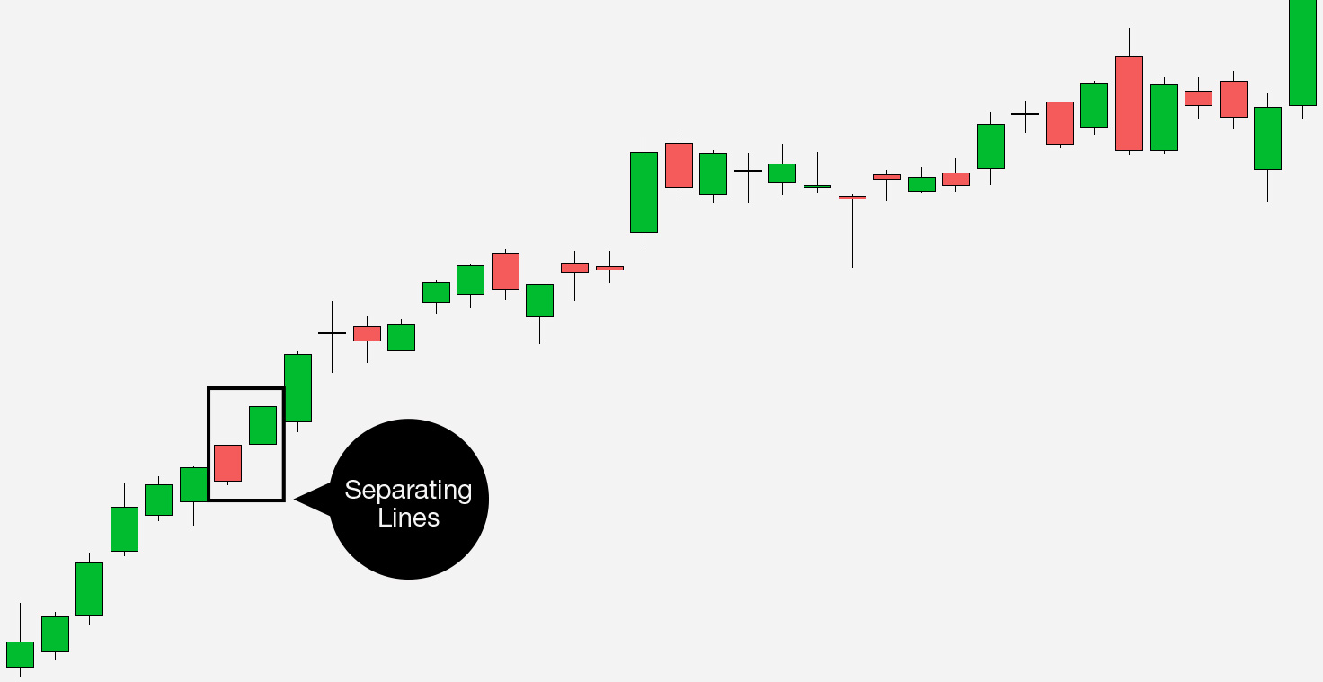 Separating lines candlestick chart continuation pattern