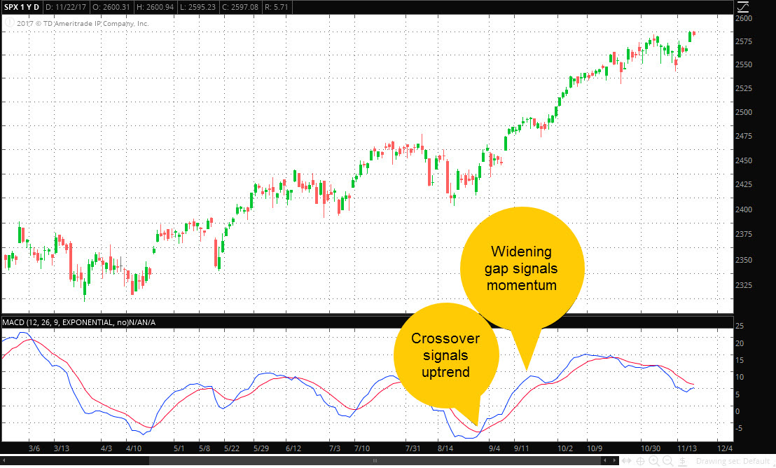 Moving average convergence divergence