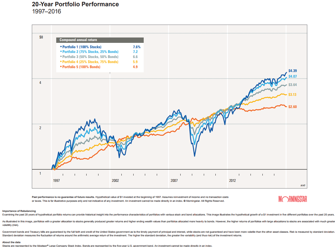 20-year portfolio performance