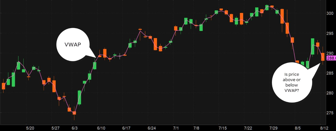 Where S The Momentum Put Vwap To The Test Ticker Tape