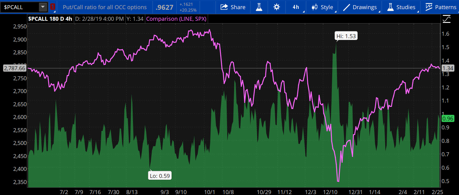Using the Put/Call Ratio to Gauge Stock Market Sentiment