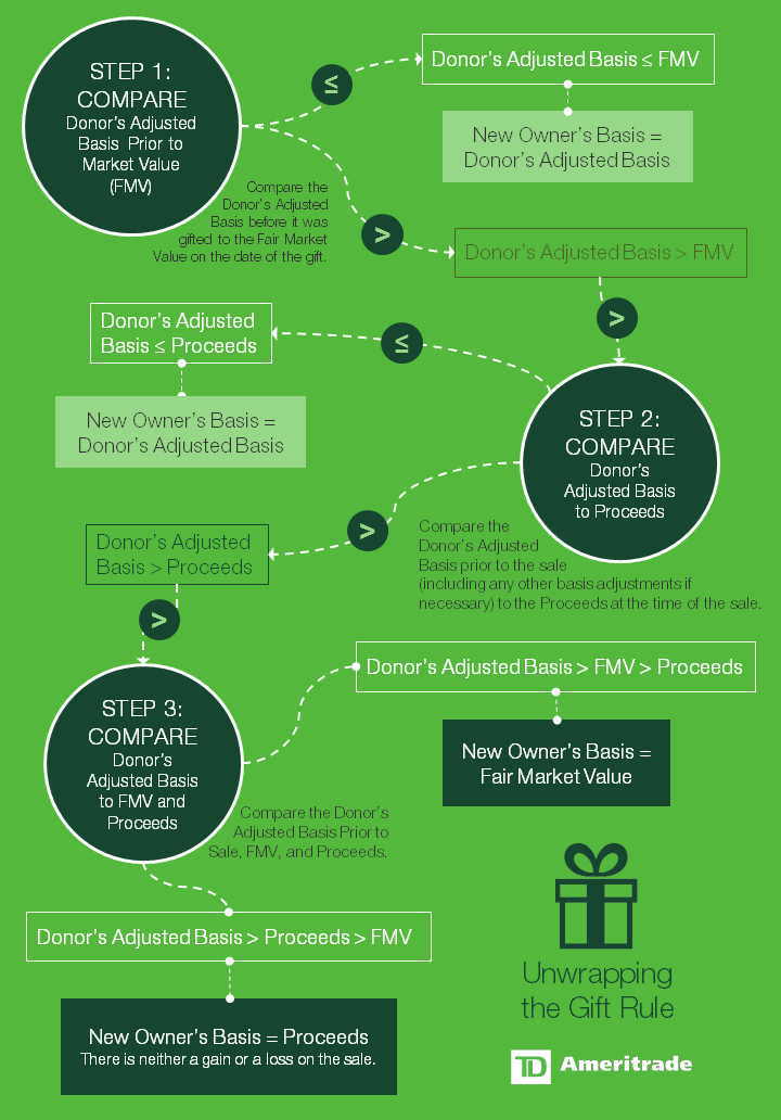 Unwrapping the Gift Rule - Infographic