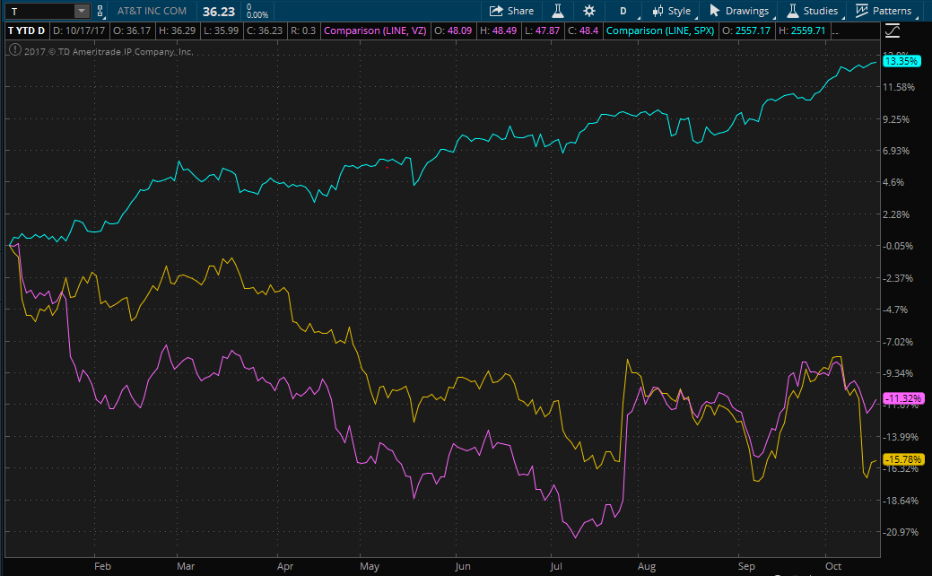 Stock chart showing YTD performance of Verizon and AT&T compared to the S&P 500
