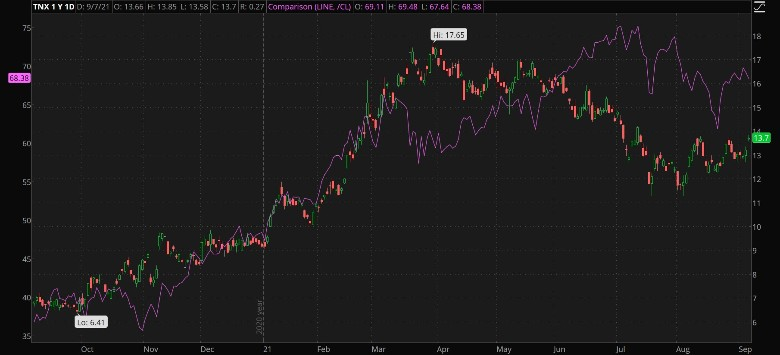 treasury yields bounce off support