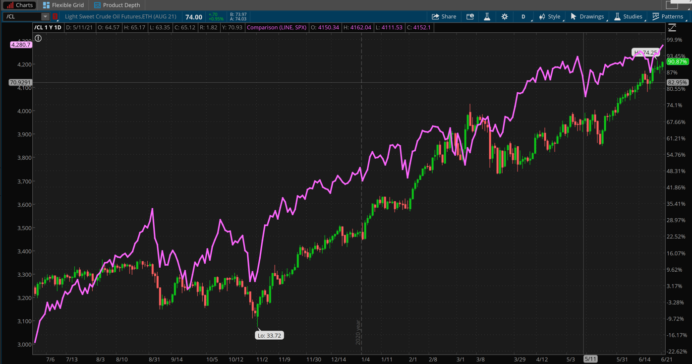 Crude oil futures and S&P 500 Index chart from thinkorswim platform