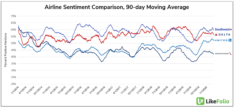 Consumer sentiment around major airlines remains relatively positive despite coronavirus fears