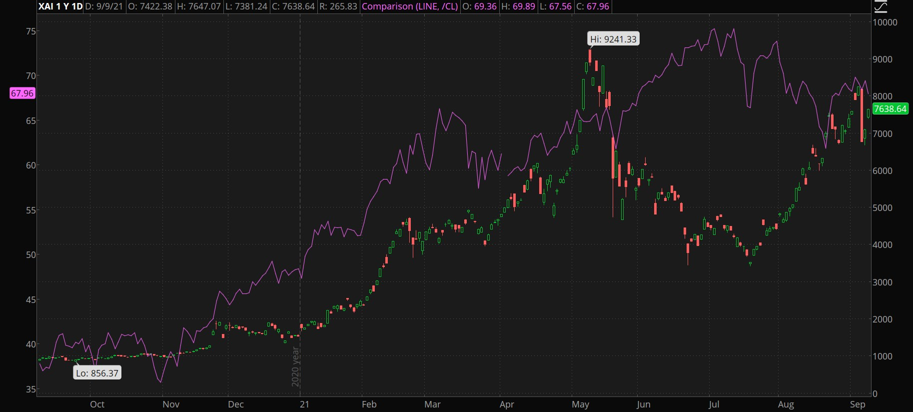 oil prices and airlines